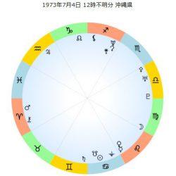 【ホロスコープ】出生図 GACKT本名大城ガクト【ネイタルチャートリーディング】
