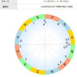 鈴木杏樹さんのホロスコープ♪ネイタルチャート西洋占星術