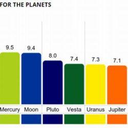 カラーホロスコープとは?西洋占星術 ネイタルチャート